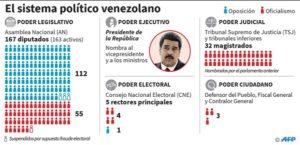 División del Poder Público en Venezuela / AFP