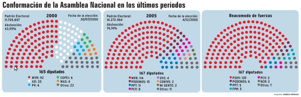 De 2005 a 2010 la Asamblea fue chavista
