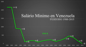 El salario no ha regresado al nivel de 1986