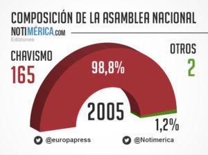 """La oposición """"no asistió"""" en 2005"""